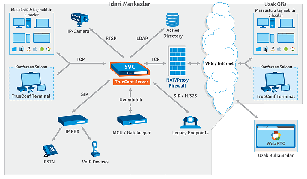 TrueConf Server şeması